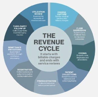 The-revenue-cycle