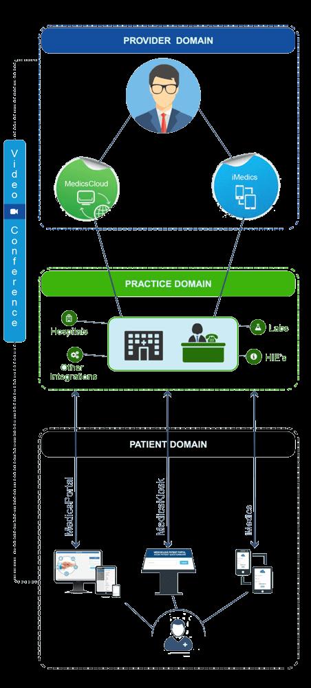 MedicsCloud Mobility Telemedicine • Portal • Kiosk